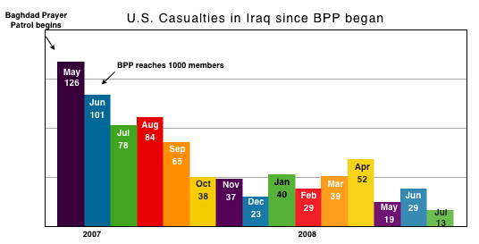 bpp_casualty-chart-jul081.jpg
