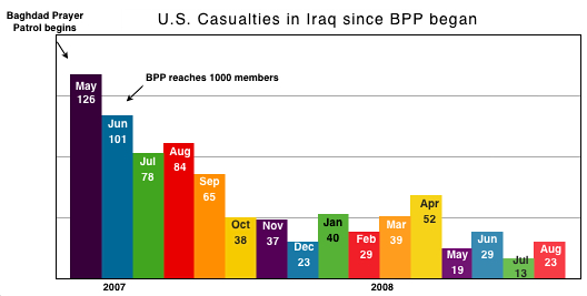 bpp-casualty-chart-aug08.jpg